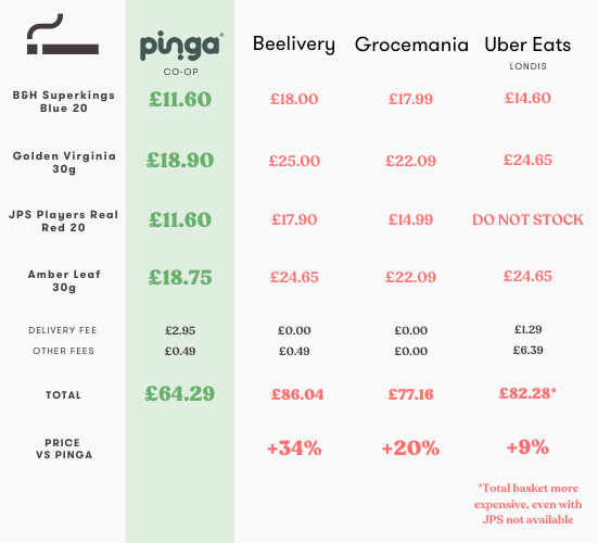 Pinga Cigarettes 34% Cheaper Than Competitors